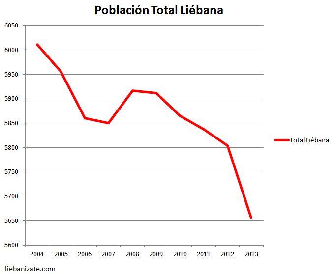 La comarca lebaniega ha perdido un 6% de población en la última década